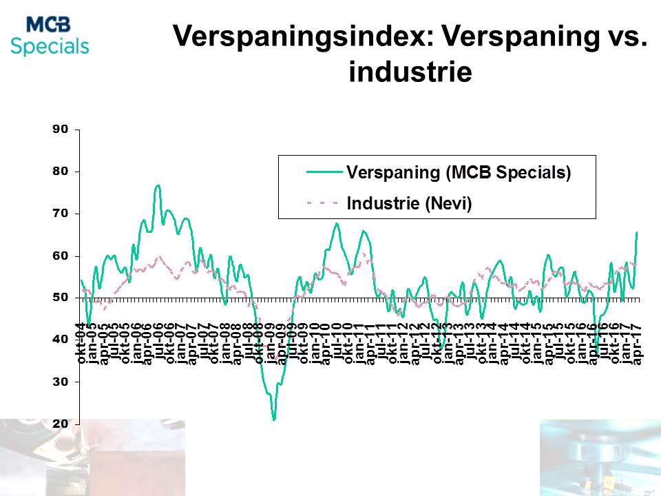 MCB Specials Verspaningsindex
